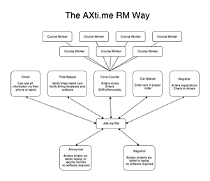 How AXti.me RM works